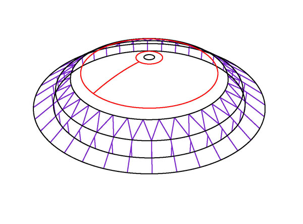 Curve parameters